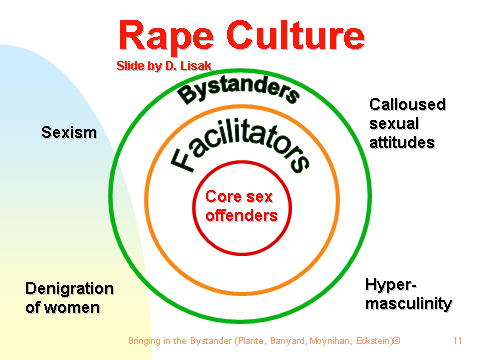 rape culture analysis Communicating/muting date rape: a co-cultural theoretical analysis of communication factors related to rape culture on a college campus.