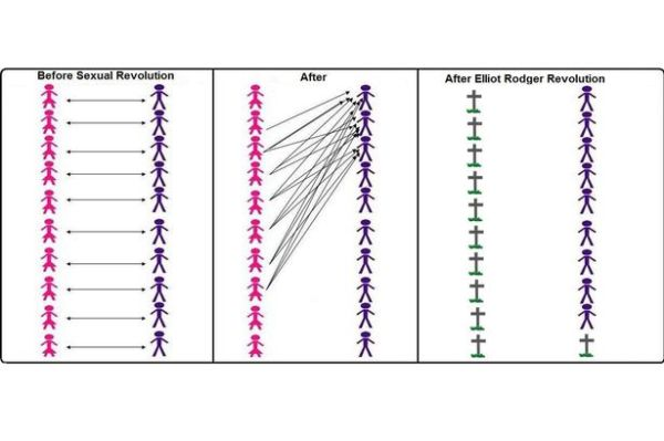 "A chart posted by Elliot Rodger, giving his chilling spin on a manosphere meme depicting supposed female ""hypergamy"""