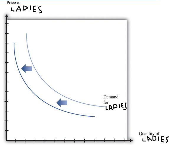 The price of ladies is plummeting!